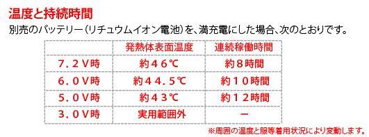 発熱体表面温度と連続稼働時間