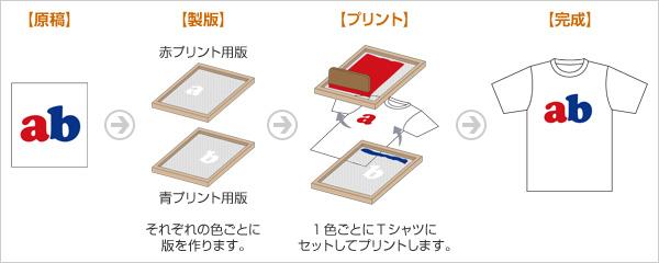 シルクスクリーンプリント方法